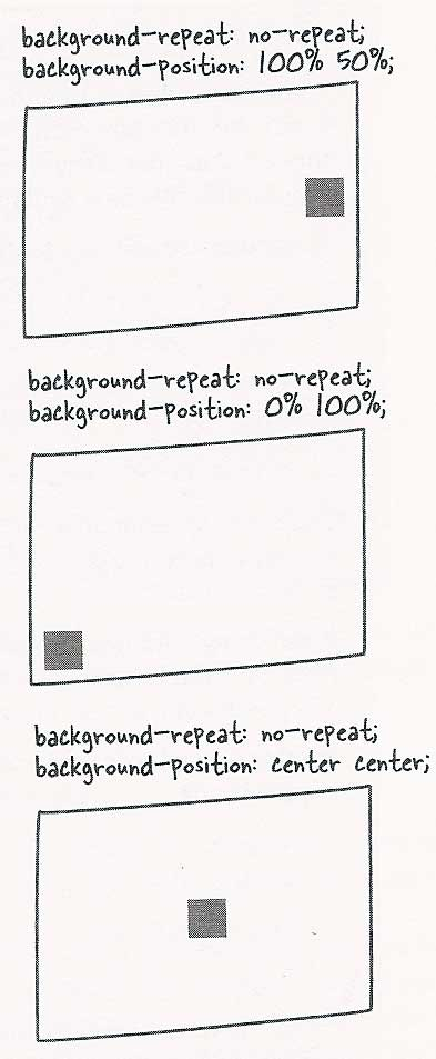 graphic examples of background-position