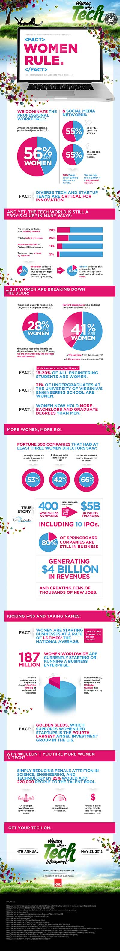 Women Who Tech Infographic