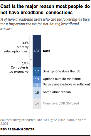 The monthly cost of broadband is prohibitive to many
